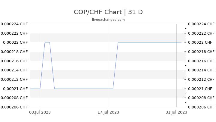 COP/CHF Chart