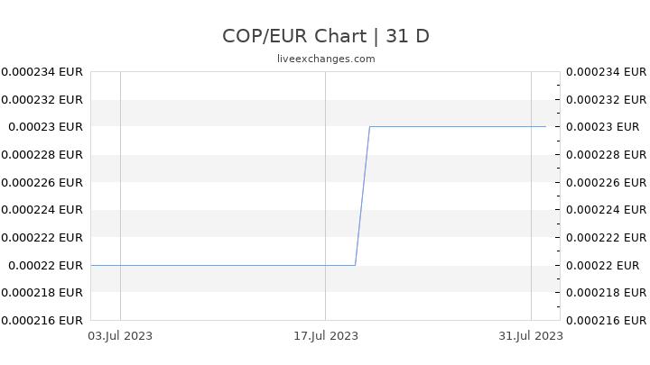COP/EUR Chart