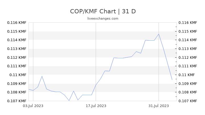 COP/KMF Chart