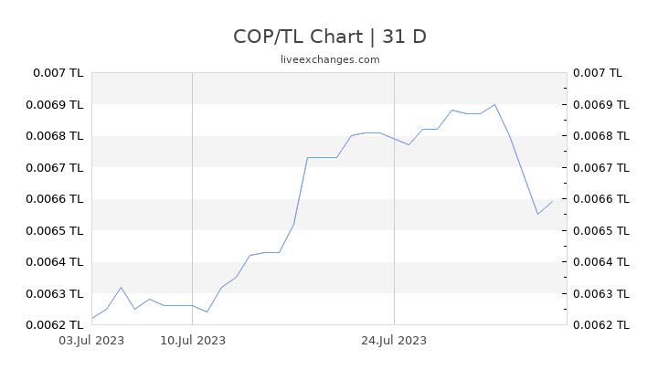 COP/TL Chart