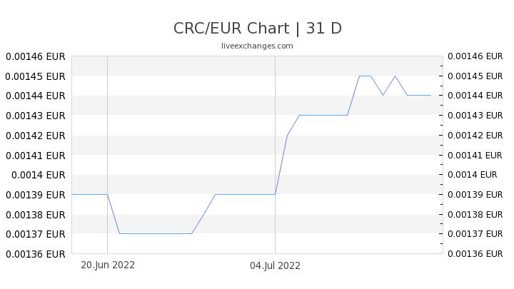CRC/EUR Chart