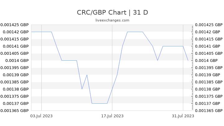 CRC/GBP Chart