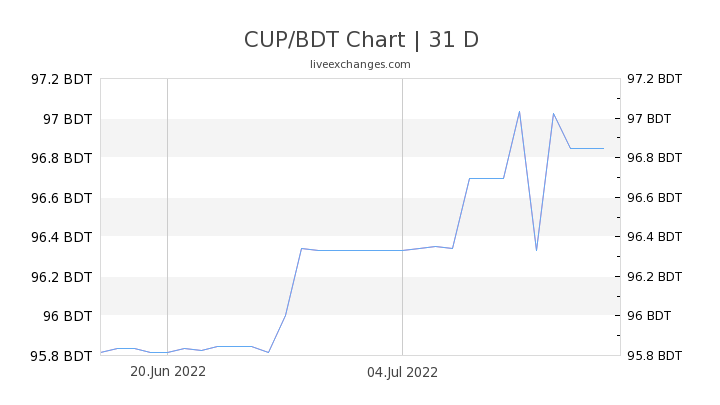 CUP/BDT Chart
