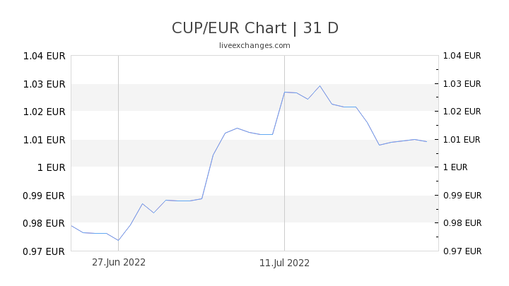 CUP/EUR Chart