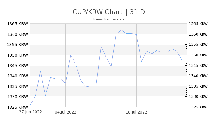 CUP/KRW Chart