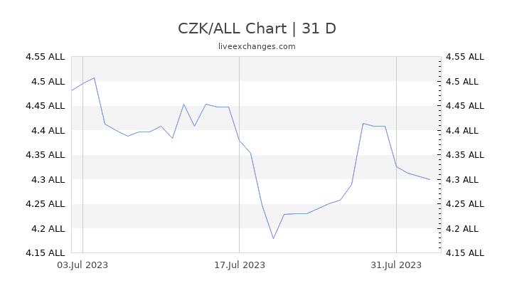 CZK/ALL Chart
