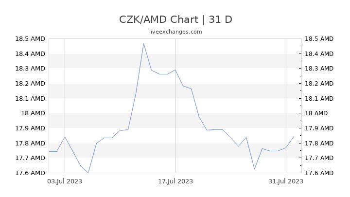 CZK/AMD Chart