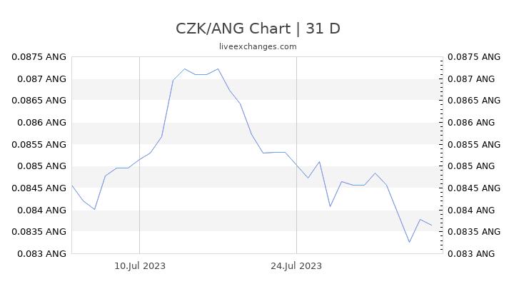CZK/ANG Chart