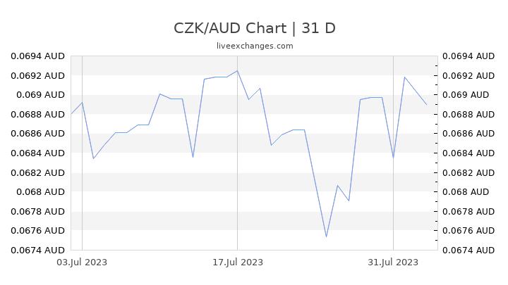 CZK/AUD Chart