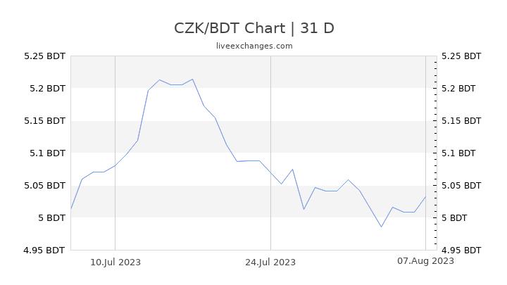 CZK/BDT Chart