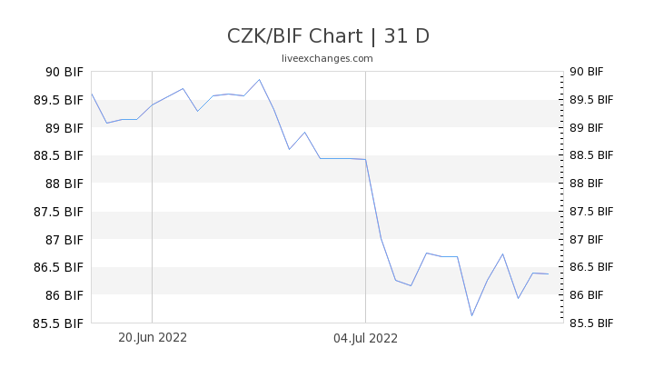 CZK/BIF Chart