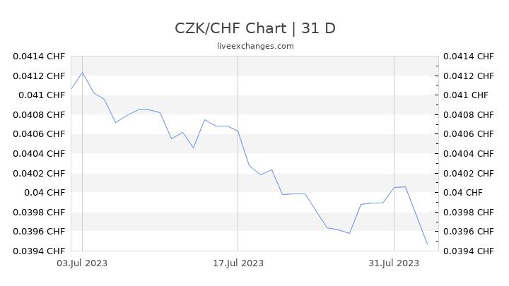 CZK/CHF Chart
