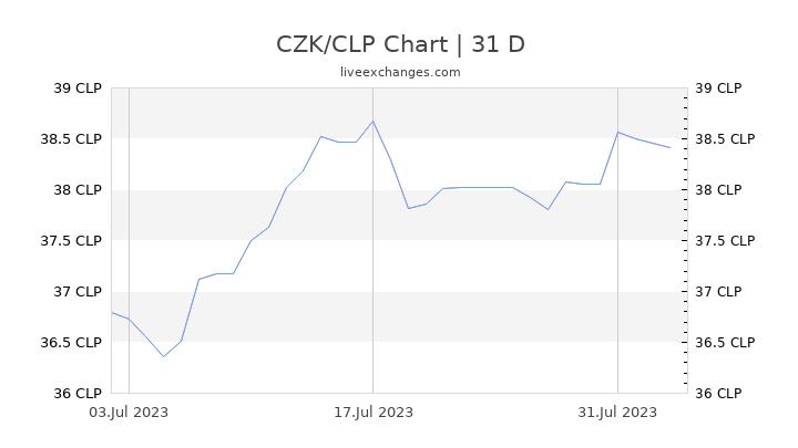 CZK/CLP Chart