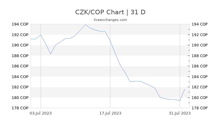 CZK/COP Chart