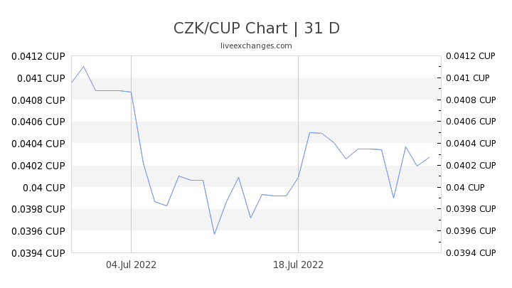 CZK/CUP Chart
