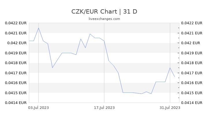 CZK/EUR Chart