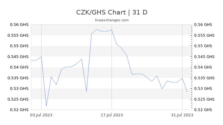 CZK/GHS Chart