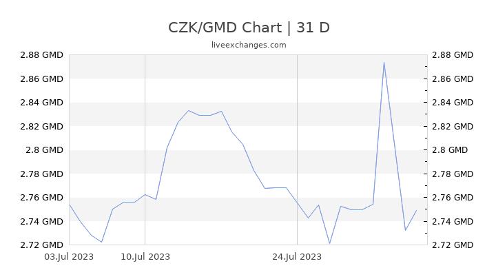 CZK/GMD Chart