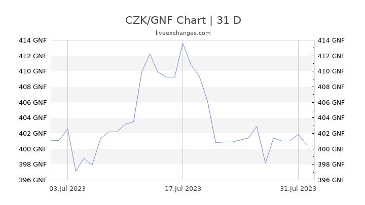 CZK/GNF Chart