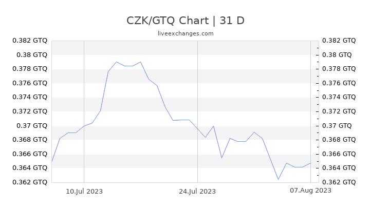 CZK/GTQ Chart