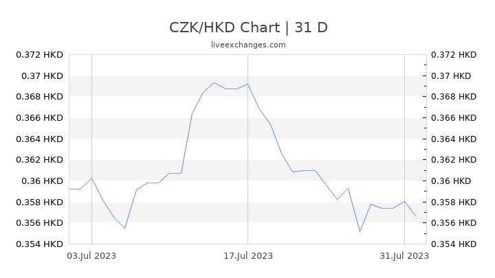 CZK/HKD Chart