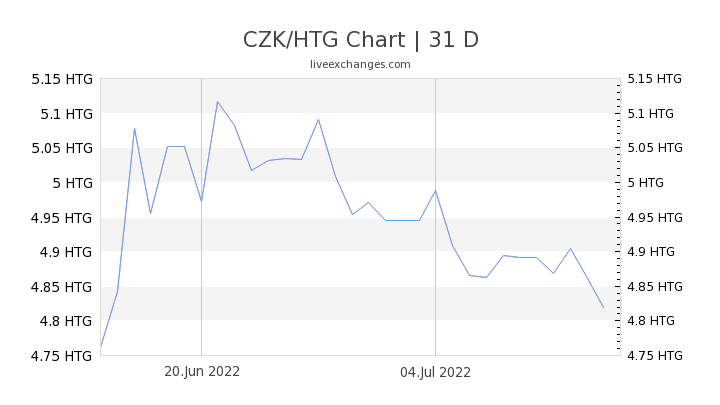 CZK/HTG Chart
