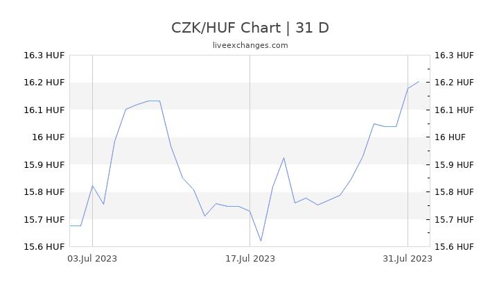 CZK/HUF Chart