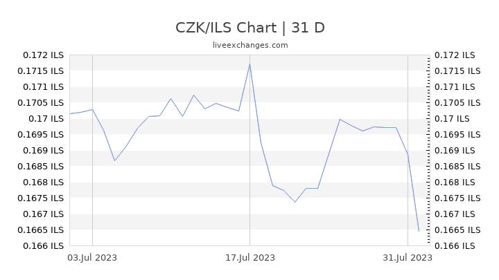 CZK/ILS Chart