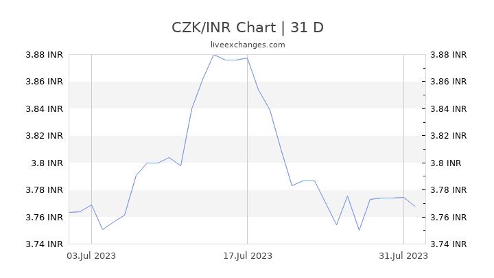 CZK/INR Chart