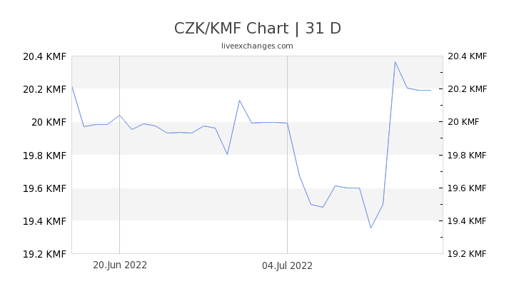 CZK/KMF Chart