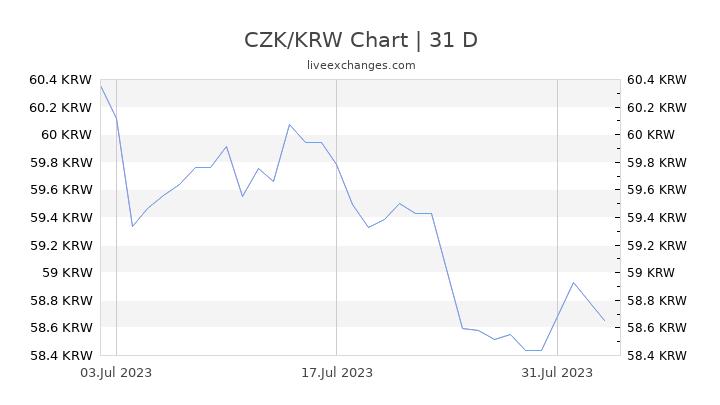 CZK/KRW Chart