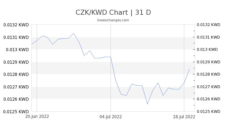 CZK/KWD Chart