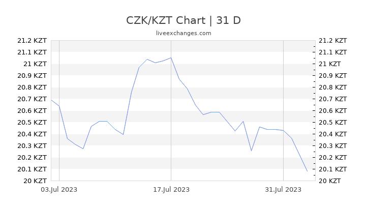 CZK/KZT Chart
