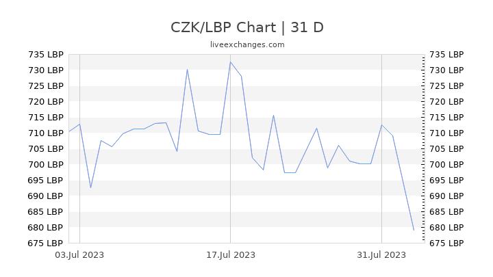 CZK/LBP Chart