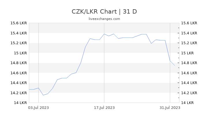 CZK/LKR Chart