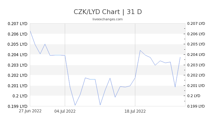 CZK/LYD Chart