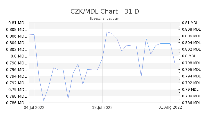CZK/MDL Chart