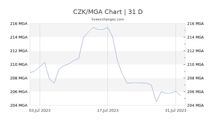 CZK/MGA Chart
