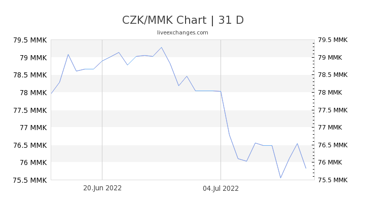 CZK/MMK Chart