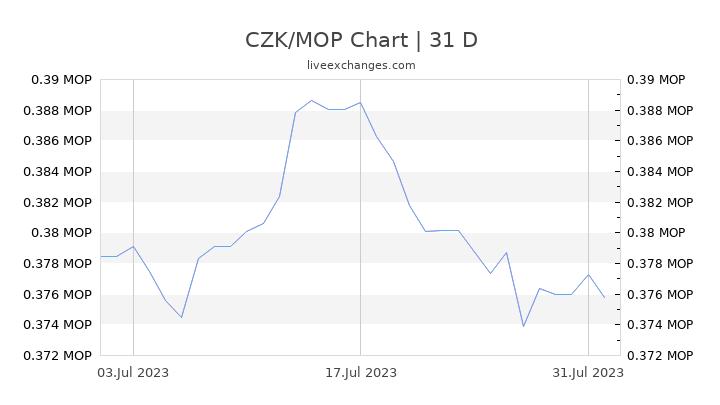 CZK/MOP Chart