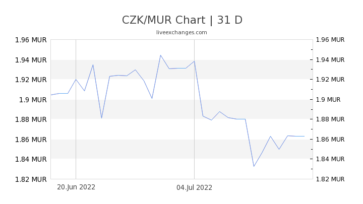 CZK/MUR Chart