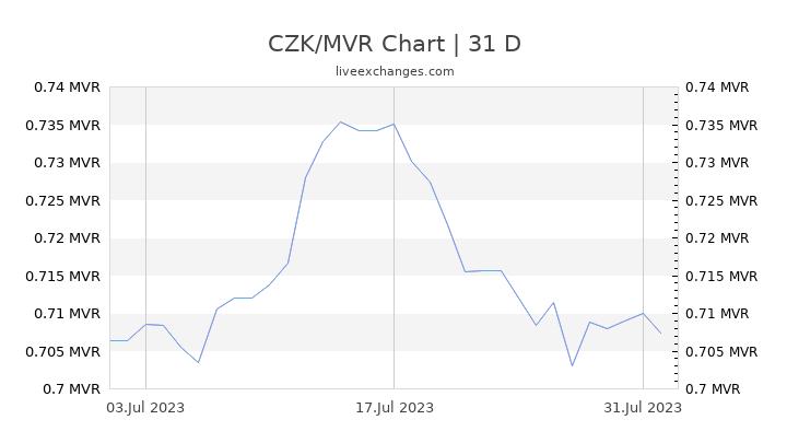 CZK/MVR Chart
