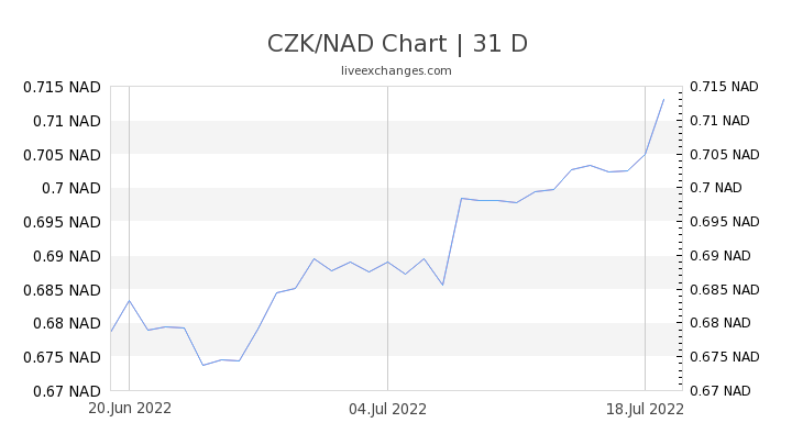 CZK/NAD Chart