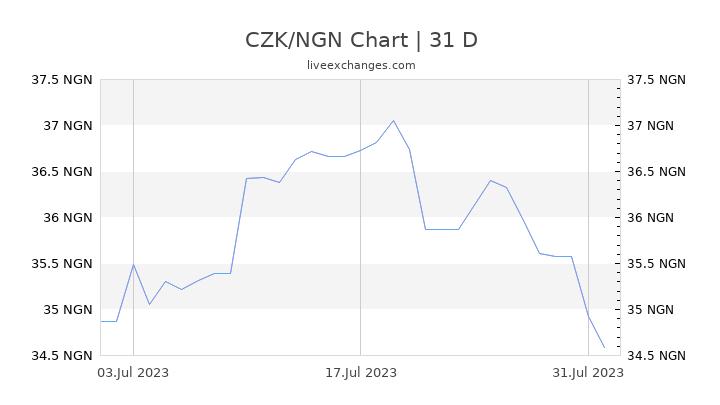 CZK/NGN Chart