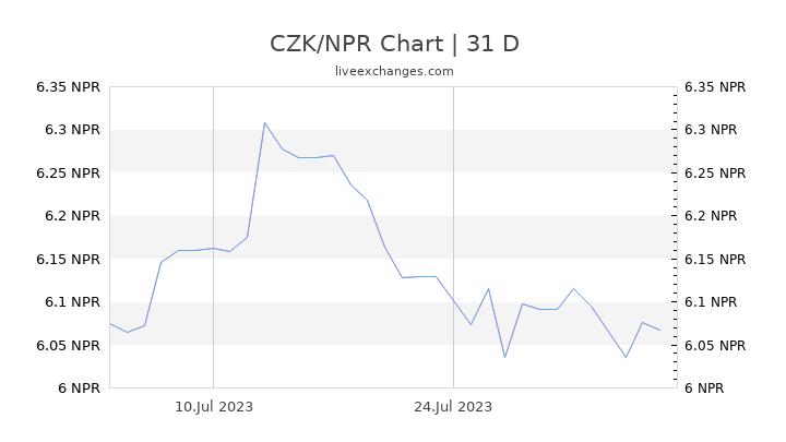 CZK/NPR Chart
