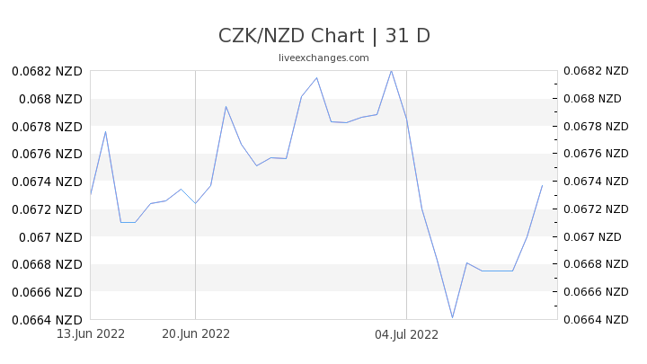 CZK/NZD Chart