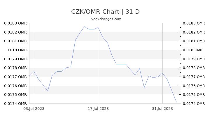 CZK/OMR Chart