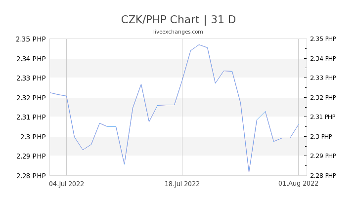 CZK/PHP Chart