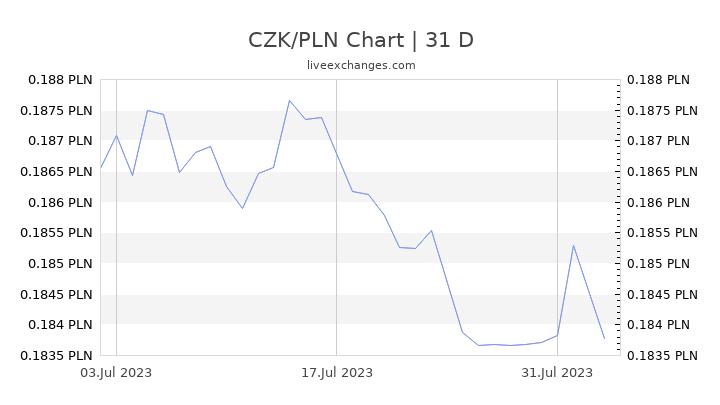 CZK/PLN Chart