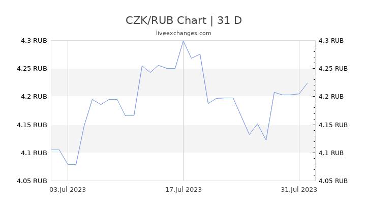 CZK/RUB Chart
